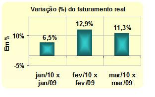 RECEITA DOS PEQUENOS NEGÓCIOS CRESCE 10,2% NO PRIMEIRO TRIMESTRE.