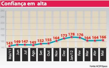 Brasileiro volta a apostar na economia
