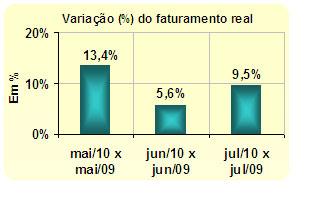 Receita de micro e pequenas empresas paulistas aumenta 9,5% em julho de 2010